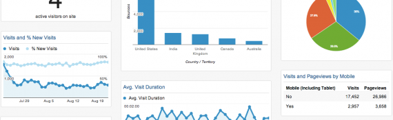 Setting Up and Managing Your Google Analytics Account